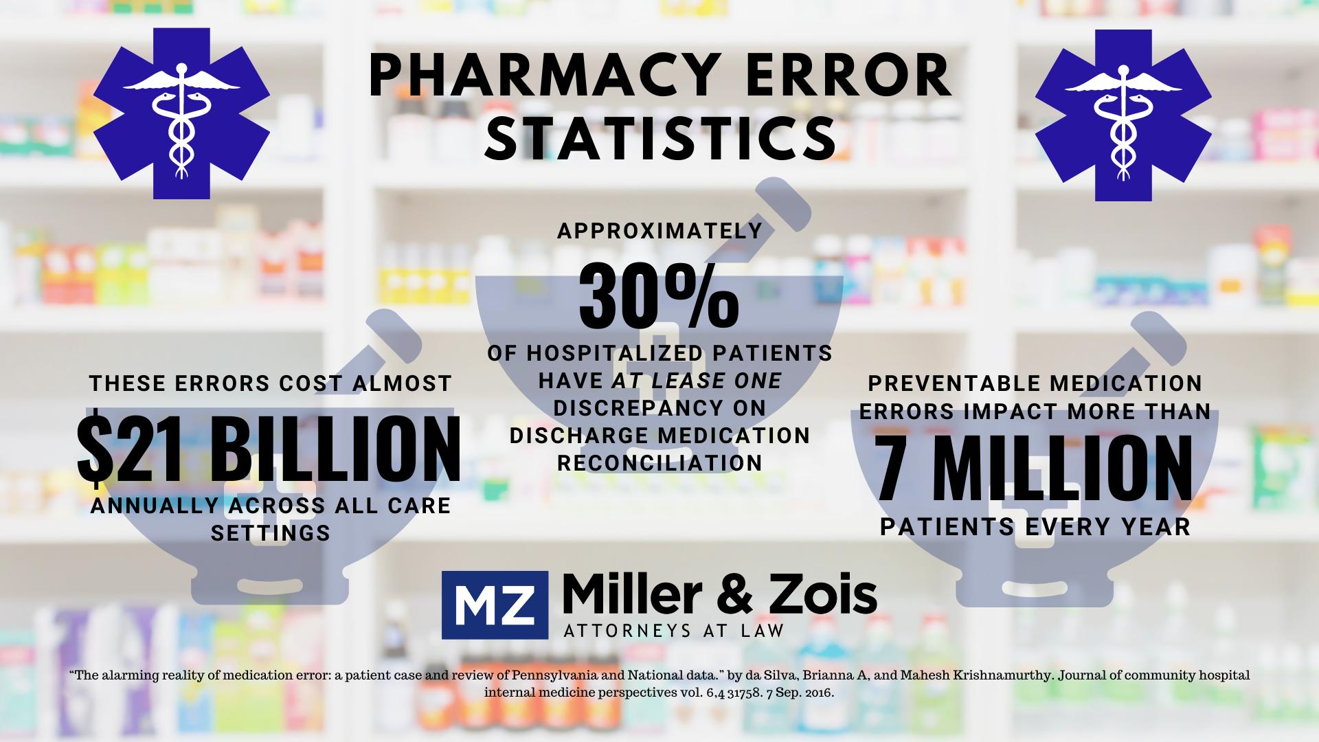 Pharmacy error statistics