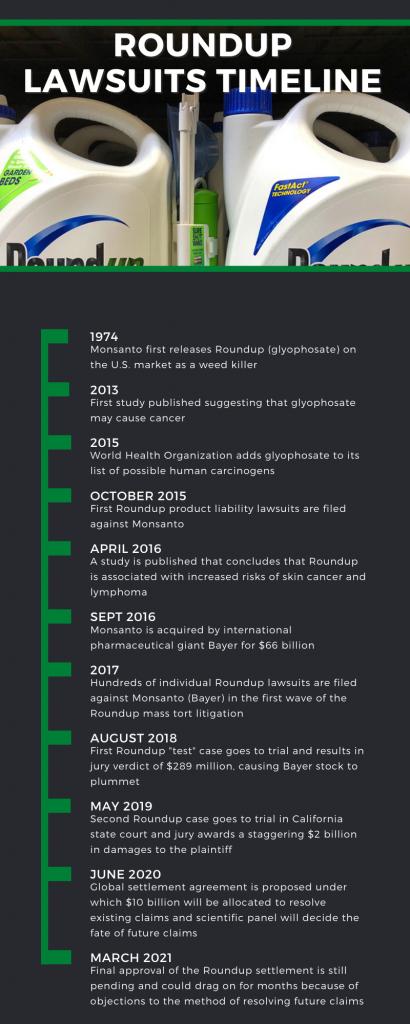 Roundup-Timeline-v5-410x1024