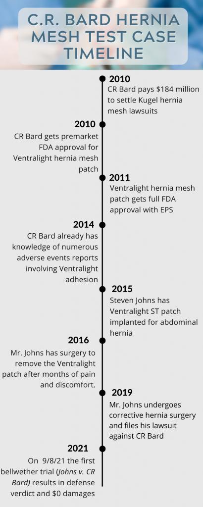 bard lawsuits timeline