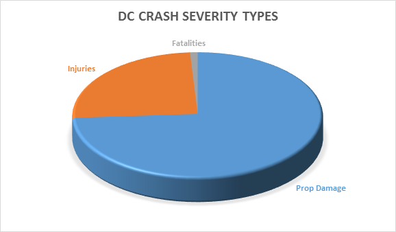 DC Crash Severity Types