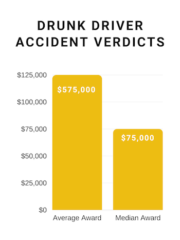 average jury awards in drunk driving accident cases