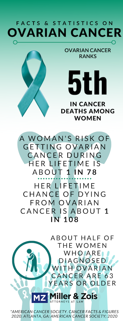 Ovarian Cancer Misdiagnosis Lawsuits