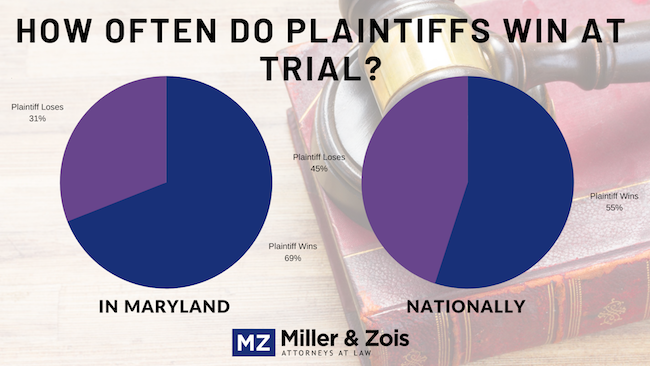 how often plaintiff wins
