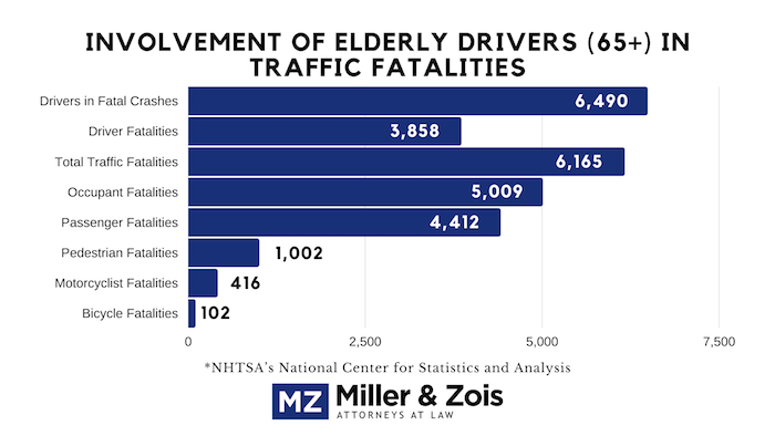 Involvement of Elderly Drivers