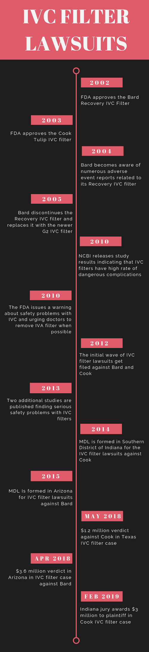 IVC Filter Lawsuits Infographic