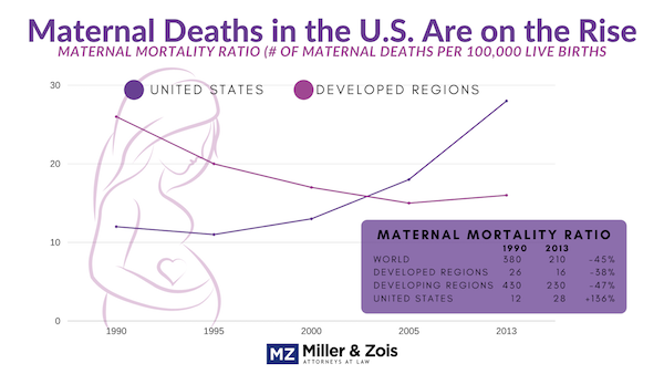 Maternal Deaths in the US are on the Rise