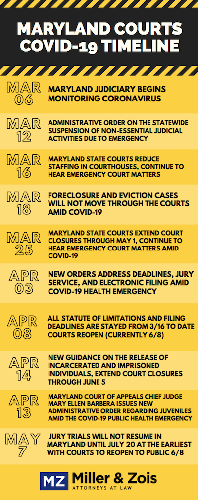 MD Courts - Covid-19 Timeline