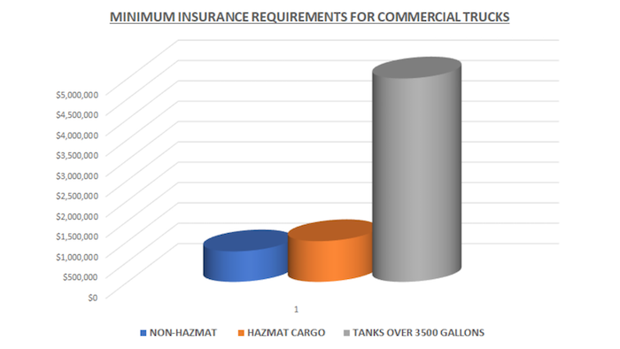 minimum insurance requirements for commercial trucks