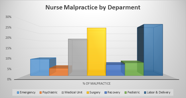 Nurse Malpractice by Department