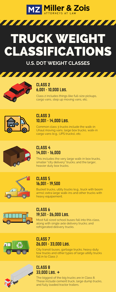 Truck Weight Classifications