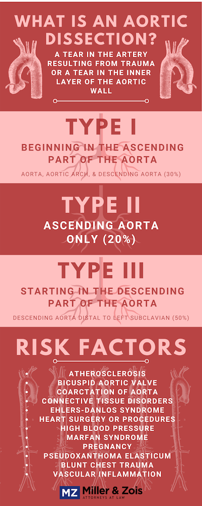 aortic dissection malpractice