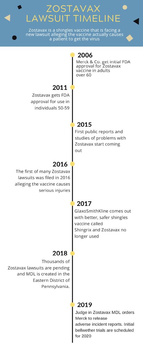 New Zostavax Shingles Vaccine Lawsuit